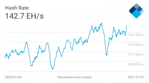What is Bitcoin hash rate chart from Blockchain.com