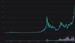 Bitcoin price chart until January 2021