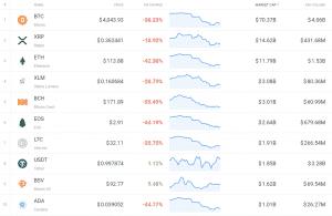 November 2018 Crypto Charts