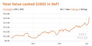 DeFi Funds Locked