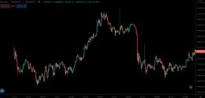 Bitcoin (BTC) price close to $20,000